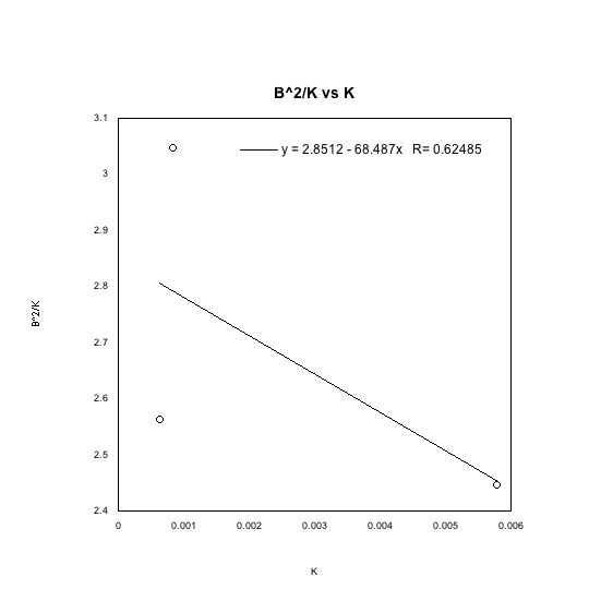 I plotted B^2/K vs K in order to calculate the charge of the electron and the rest mass of the electron E_0. Unfortunately my data did not fit a line well, and the uncertainty is of the fitted line is very high. This uncertainty is due to the uncertainty of the energy calibration and to the fact that there was very little data to work from.