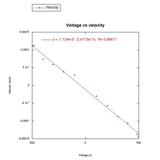 The velocity of falling and rising drops in different voltages increases linearly with voltage. Note that the graph is not centered at the origin.