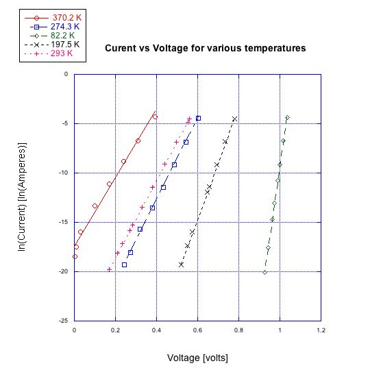 Current vs Voltage for various temperatures (82.2, 197.5, 274.3, 293, 370.2 Kelvin.) Observe that as the temperature increases, the voltage values decrease. On the other hand the slope of the linear fits increases as the temperature decreases.
