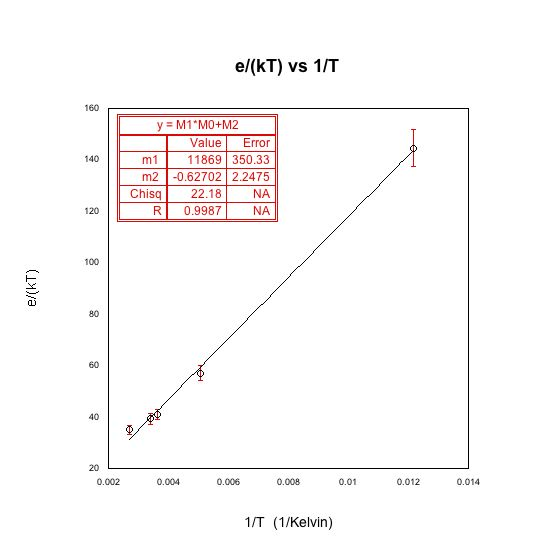Plot of e/(kT) vs 1/T, where e/(kT) values were obtained from the line fit of current vs voltage. The fact that these values fit a straight lines tells us that e/k is constant as it should be. We can conclude, from the fit, that e/k is equal to 11869 plus or minus 350.33 Kelvin.