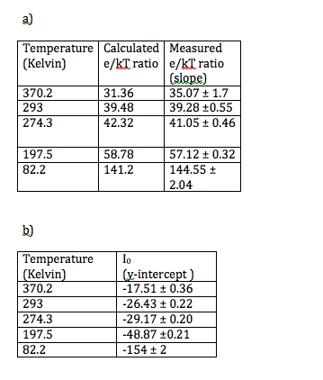 a) Representative data of the e/kT ratio. Note that the calculated values where within error of the measured values. b) Representative data of the I_0 values for each temperature. Unlike the e/k ratio it does depend on the temperature and we do not have a way to calculate it because we do not know the energy gap.